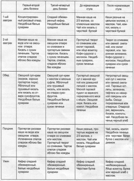 Энтерит — симптомы и лечение у взрослого человека, препараты