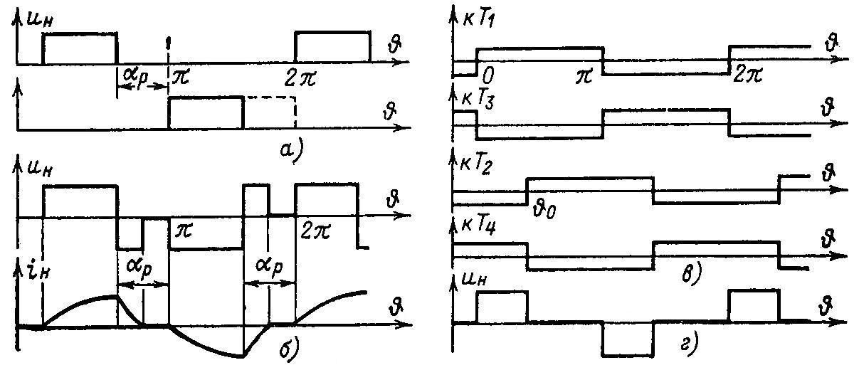 Что такое шим – широтно-импульсная модуляция? ⋆ diodov.net