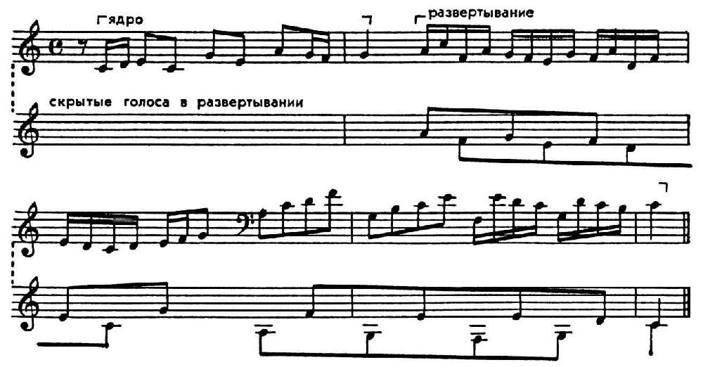 Полифония - это что такое? виды полифонии