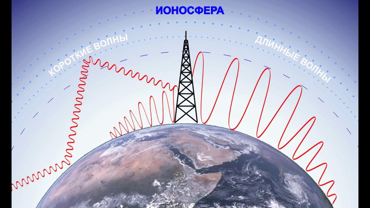 Ионосфера — википедия с видео // wiki 2