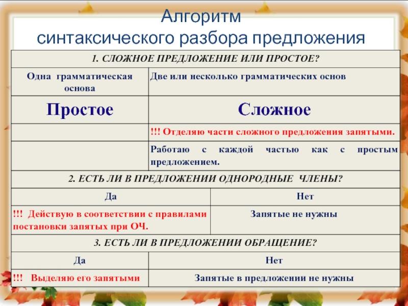 Синтаксический разбор предложения – как сделать по плану, примеры (5 класс, русский язык) - помощник для школьников спринт-олимпик.ру