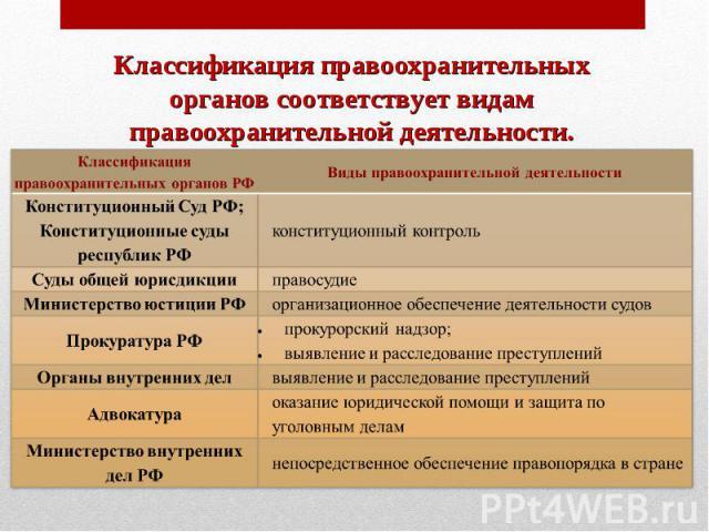Егэ. обществознание. теория по кодификатору.  5.20.правоохранительные органы и судебная система в рф