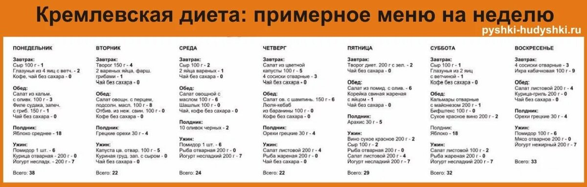 Дробное питание для похудения: меню на неделю, таблица и отзывы