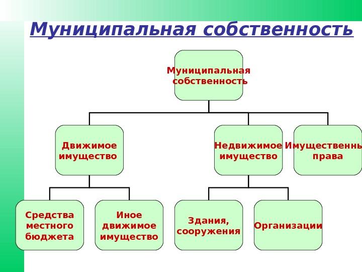 Что такое муниципальное имущество? особенности, управление