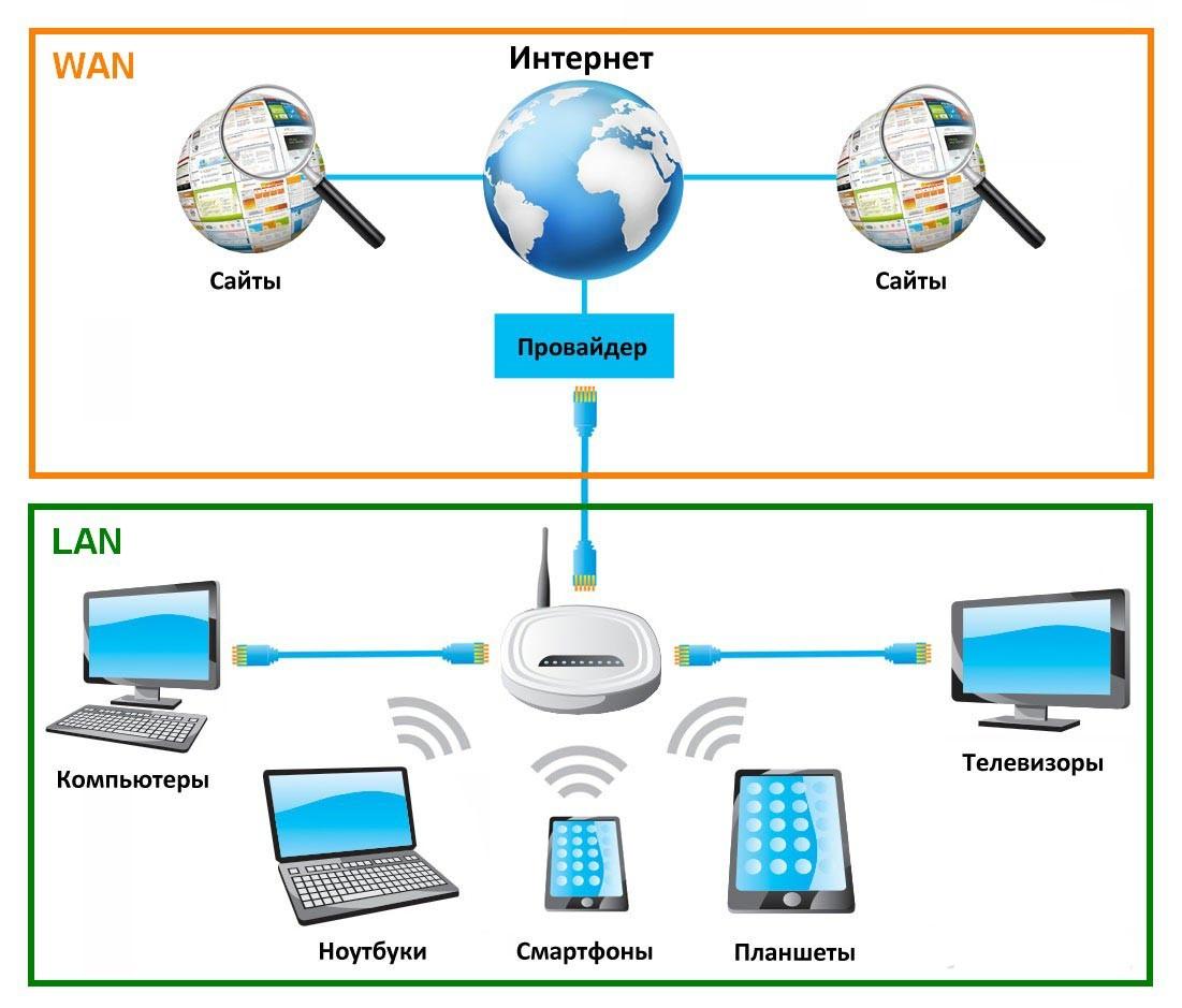 Что такое интернет и как он работает?