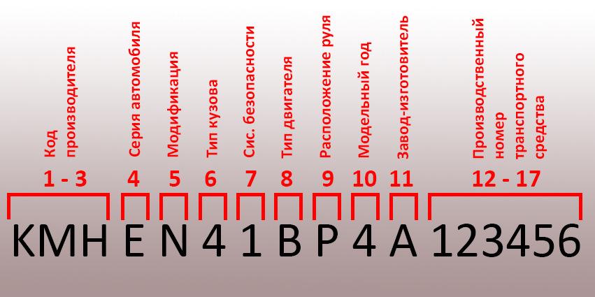 Где находится номер кузова: виды и марки авто, как посмотреть вин-код автомобиля, что он означает