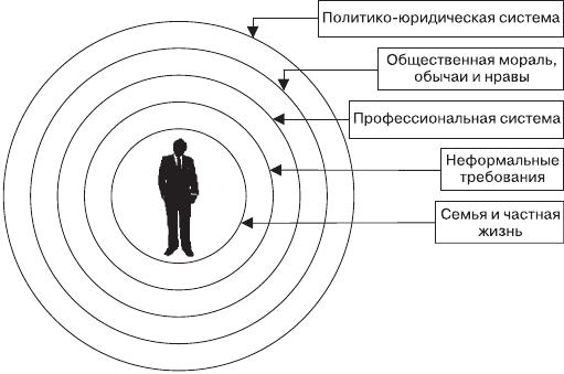 Типы и виды социального контроля