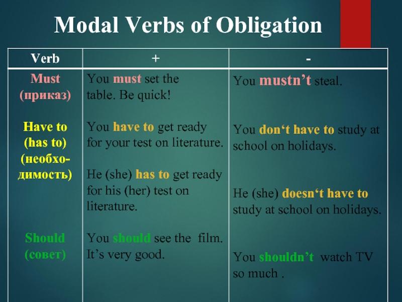 Английские глаголы. классификация глаголов английского языка.