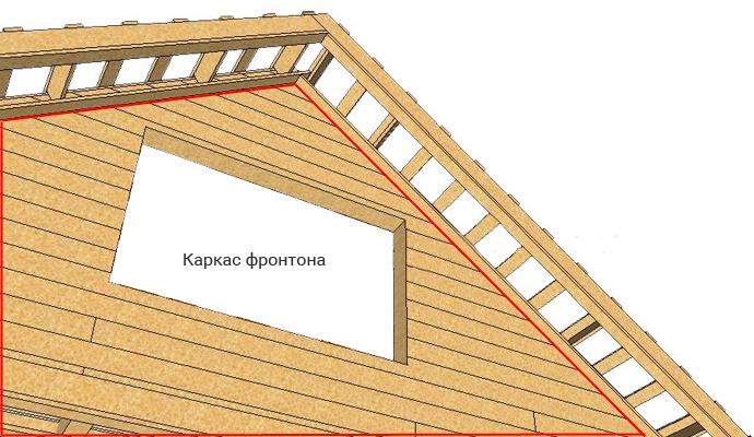 Обустройство фронтона крыши дома своими руками: разбор популярных вариантов отделки