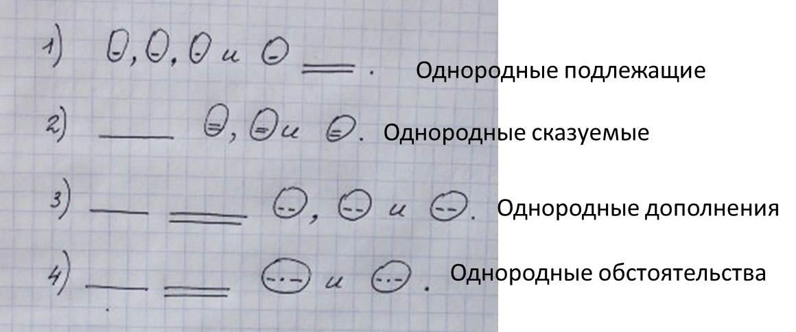 Как составить схему предложения: основные виды с примерами - itlang
