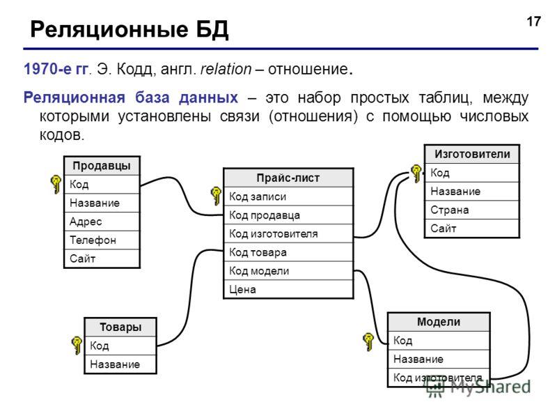 Понятие ключей. базы данных: конспект лекций
