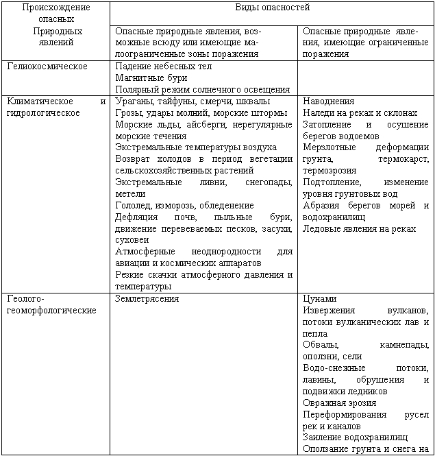 Авария: что это такое, их виды и отличия от катастроф | ktonanovenkogo.ru