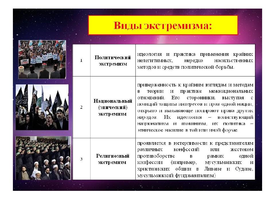 Виды экстремизма с примерами: характеристика, цели, опасность, идеология, причины активизации, крайние формы проявления, законодательное регулирование