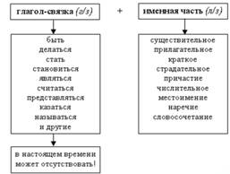 Простое глагольное сказуемое: примеры предложений :: syl.ru