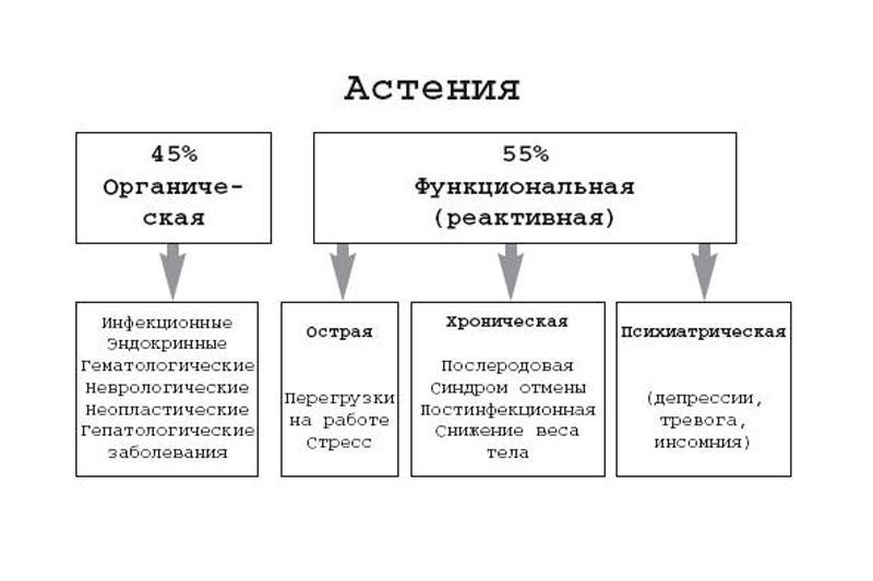 Астено-невротический синдром: причины, симптомы, диагностика, лечение