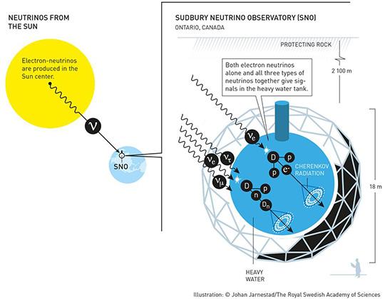 Реликтовые нейтрино: что это такое и как их «ловят»   журнал популярная механика
