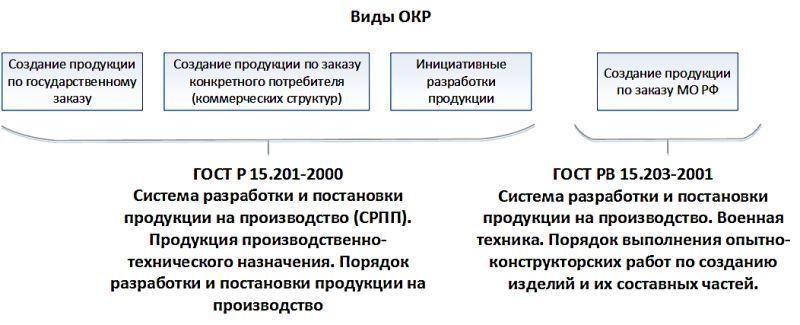 Научно-исследовательская работа: пример структуры и оформления