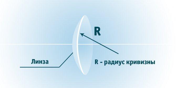 Радиус кривизны линз - зачем нужно знать этот параметр?