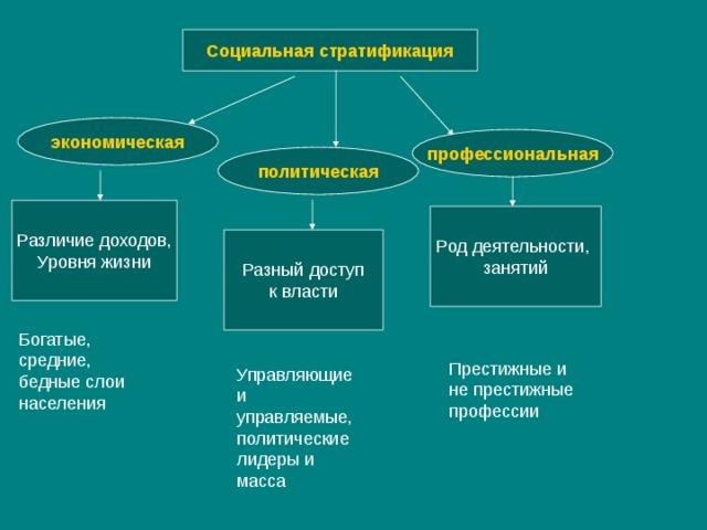 Функции и уровни социальной стратификации