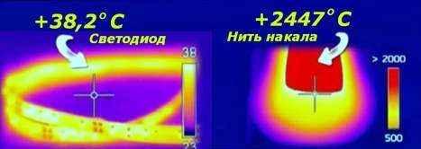 Виды и типы светодиодов, как классифицировать и упорядочить