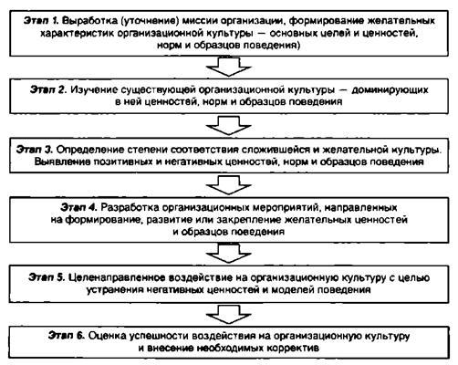 Корпоративная культура организации: примеры и формирование