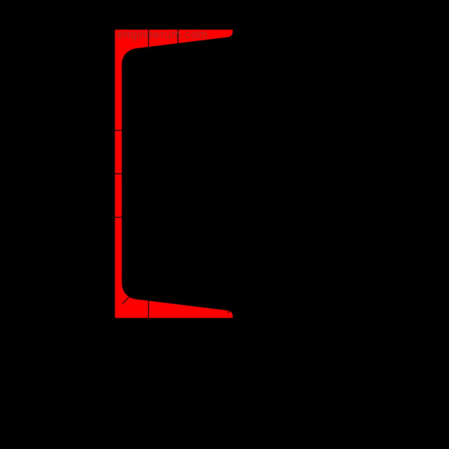 Сортамент швеллеров в виде таблиц
