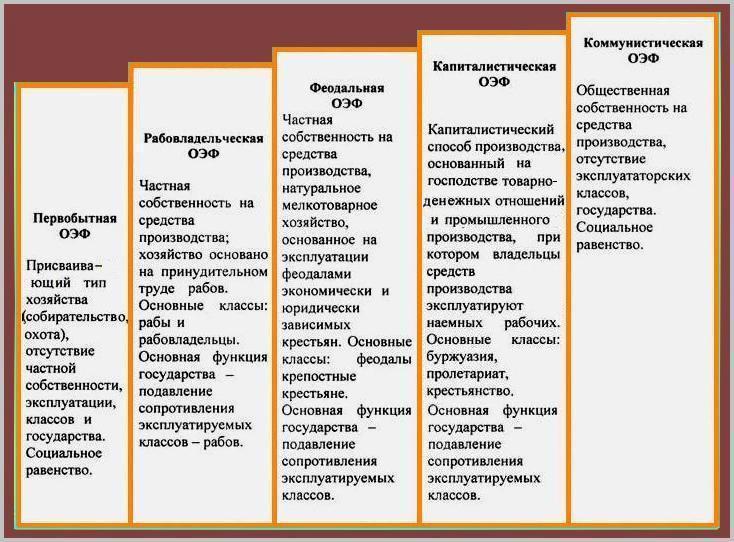 Общественно-экономическая формация. социальная философия