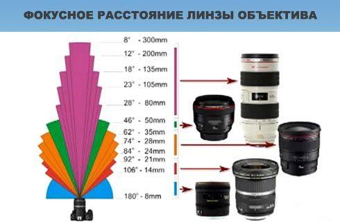 Фокусное расстояние объектива – что это такое