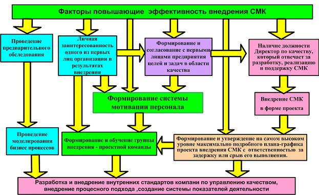 Система менеджмента качества — википедия. что такое система менеджмента качества
