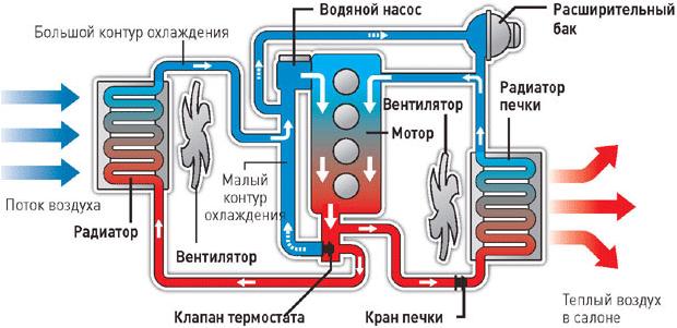 Принцип работы термостата в автомобиле: схема, устройство и рекомендации