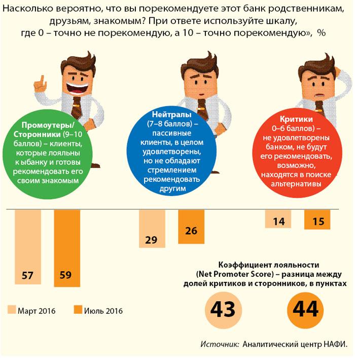 Nps (net promoter score) –  как измерить лояльность клиентовэверт консалтинг | эверт консалтинг