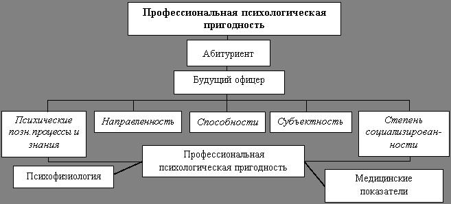 Что такое профпригодность определение. профессиональная пригодность (профпригодность)   психология отношений