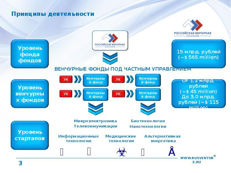 Венчурные фонды — что это: обзор понятия, структуры и видов | misterrich.ru
