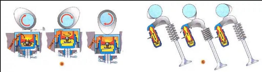 Стучат гидрокомпенсаторы на горячую