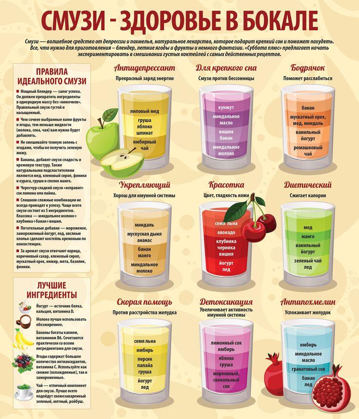 Смузи (более 100 рецептов с фото) - рецепты с фотографиями на поварёнок.ру