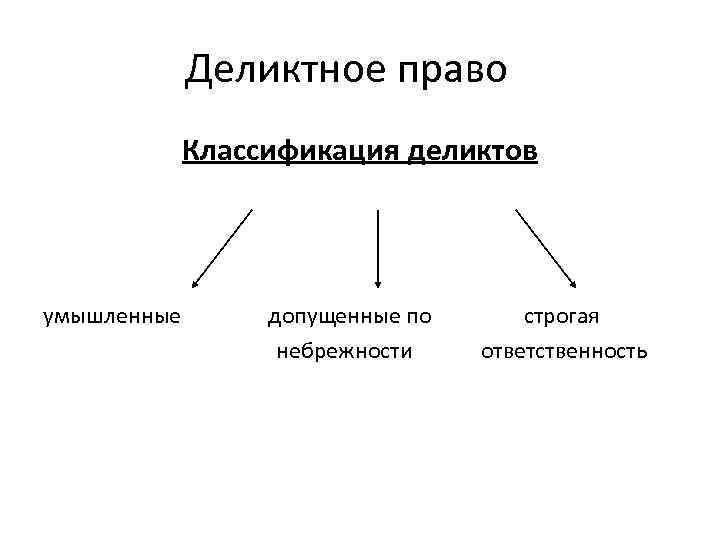 Деликт - это... определение, значение деликта, виды, характеристики и особенности