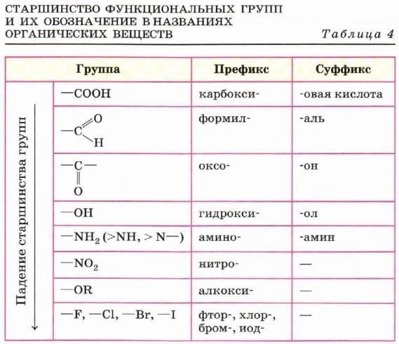 Функциональная группа — википедия. что такое функциональная группа