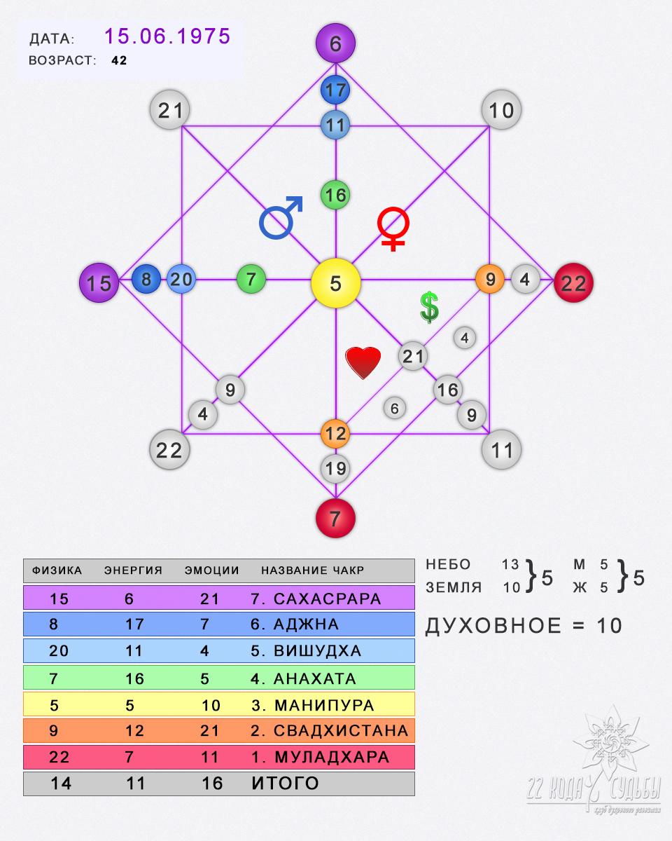 Как энергии матриц проявляются в нашей жизни. матрицы жизни. как достичь желаемого с помощью матриц жизни