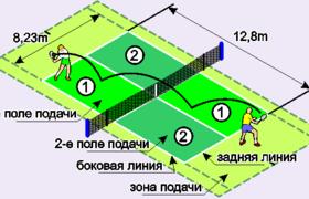 Теннис: описание, история, правила, инвентарь