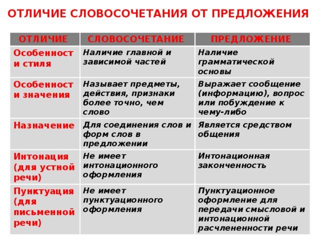 Зависимость слов в словосочетании (3 класс)