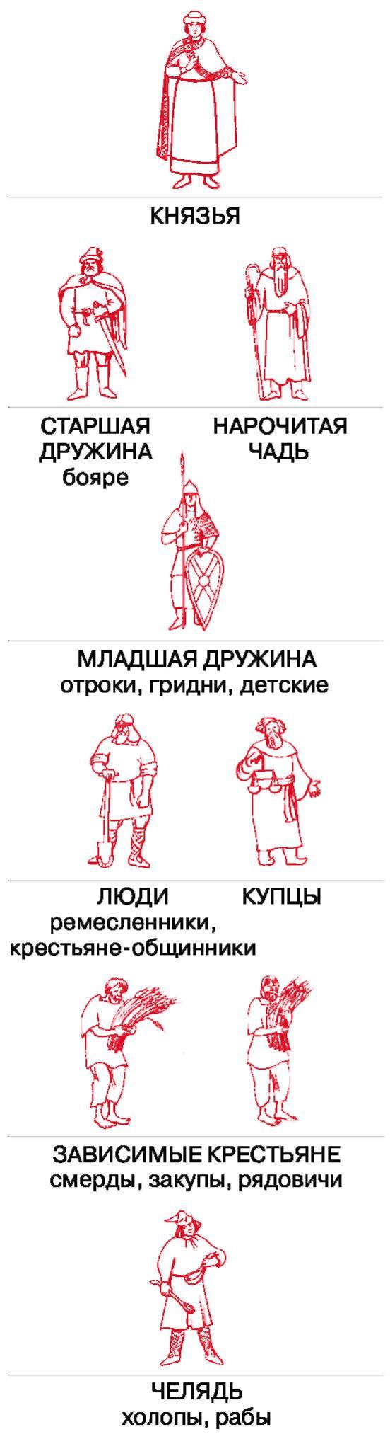 Смерд википедия