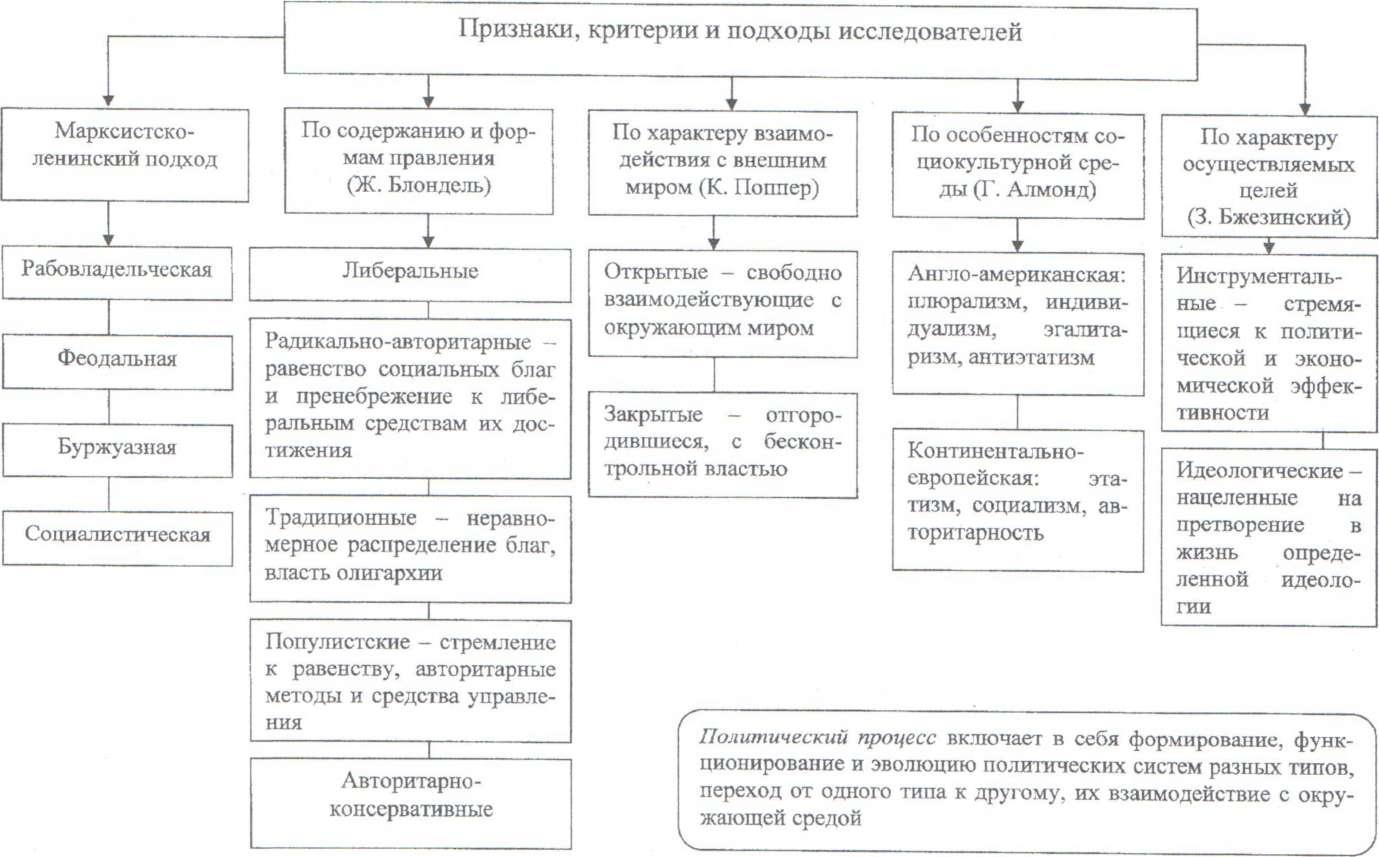 Параграф 21 - обществознание. 11 класс. боголюбов л.н. — викирешебник