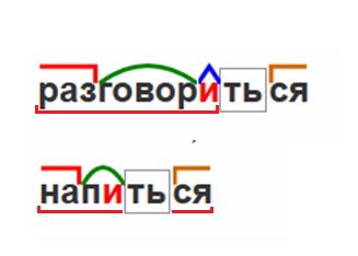 Суффикс и постфикс в русском языке — определение и виды