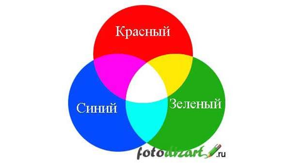 Теория цвета, история вопроса, цветовые модели