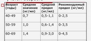 Уровень пса при аденоме предстательной железы: какойпоказатель является нормой,как снизитьповышенный уровень пса при анализе крови, результаты и показания | prostatitaid.ru