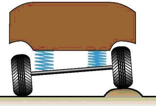 Что такое крен автомобиля?