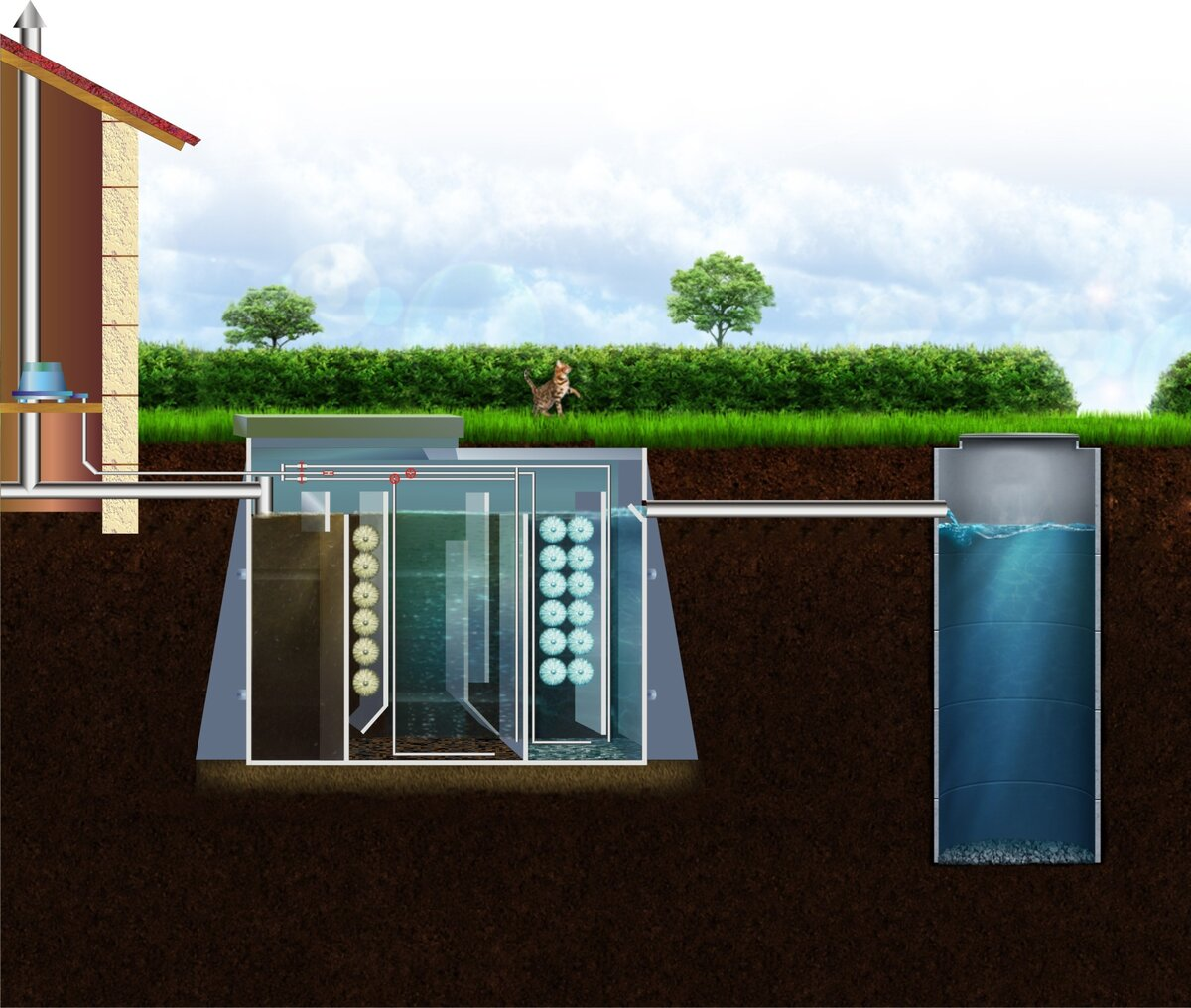 Септик: разновидности септиков для использования в частном доме, их преимущества и недостатки