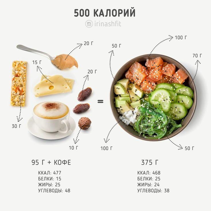 Что такое калории | | красота и питание - все о зож