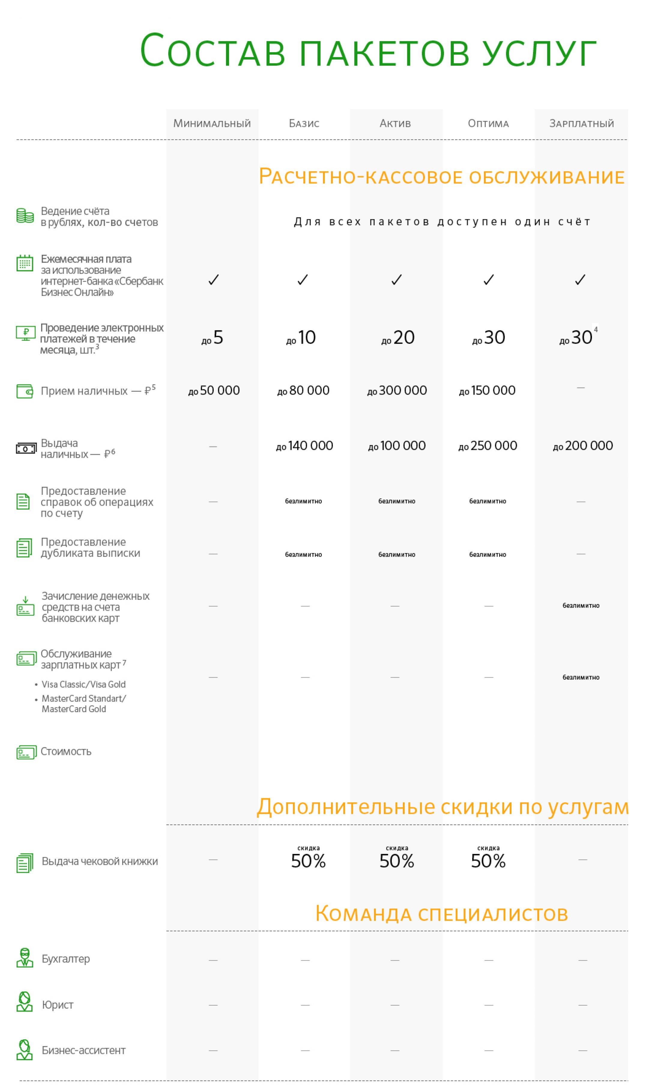 Программа сбербанка сберкидс: условия и ообенности использования