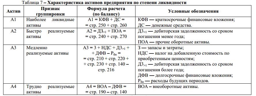Расчет показателей ликвидности. в таблице. по строкам